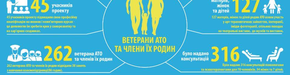 Інфографика 3 укр
